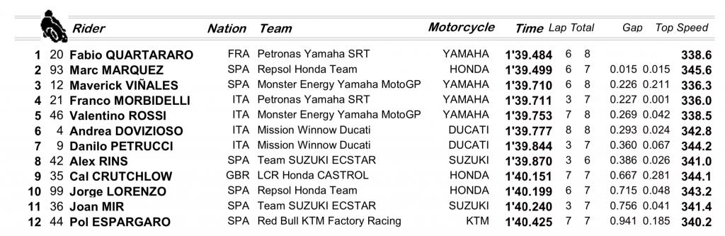 MotoGp Catalunya parrilla de salida